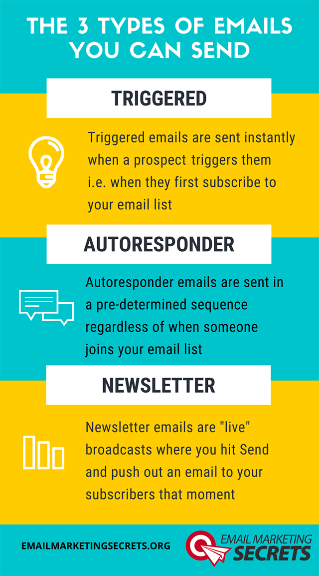 Three Types of Email You Can Send