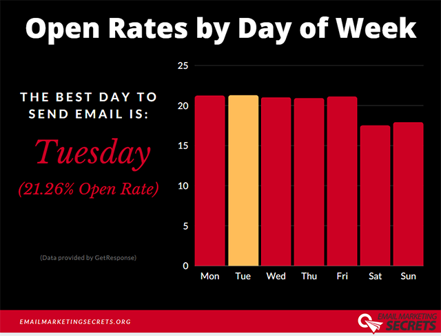 What is the Best Day to Send Marketing Emails?