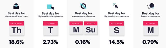 Best Days to Email (DigitalMarketing)