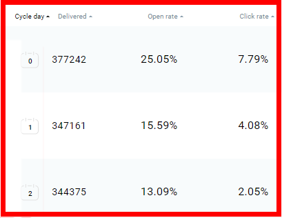 Email Follow Up Statistics