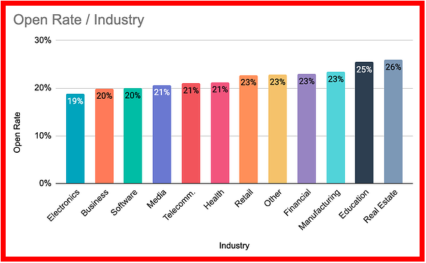Open Rates for Emails by Different Industries