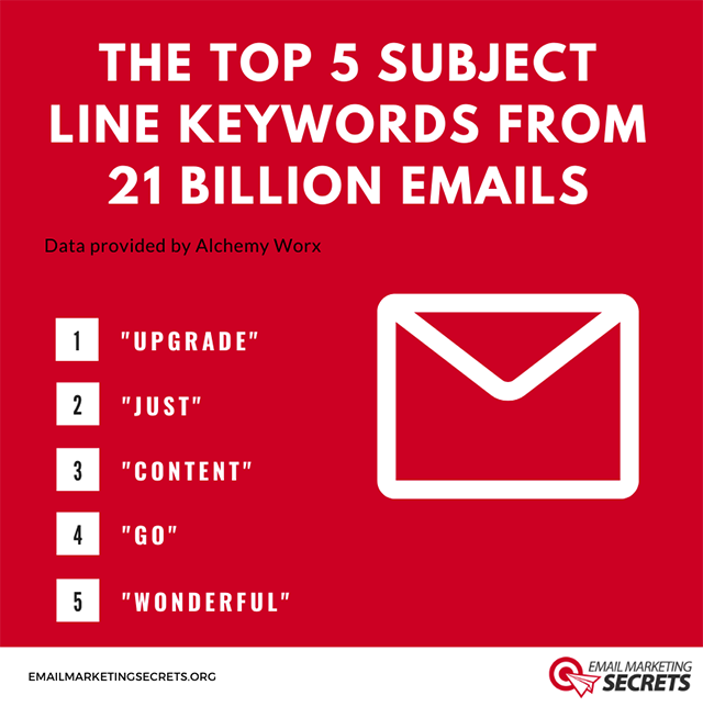 Top 5 Subject Line Keywords