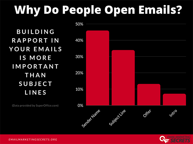 Why People Open Emails