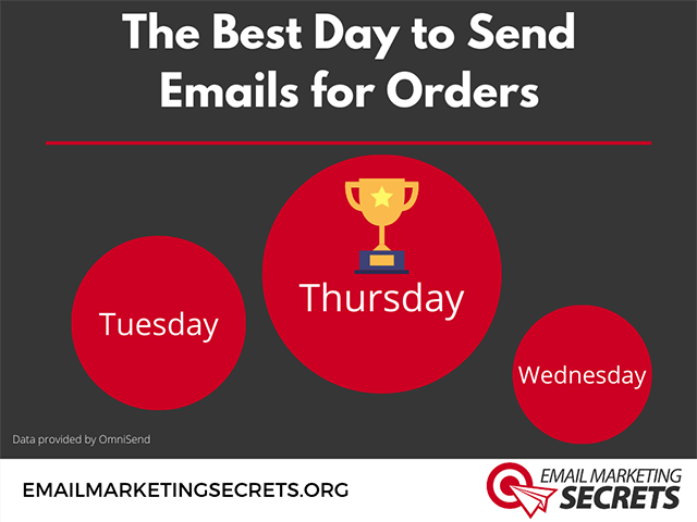 Best Day to Send Emails for Orders