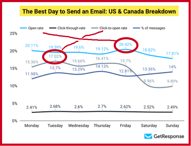 Best Day to Send Email Breakdown