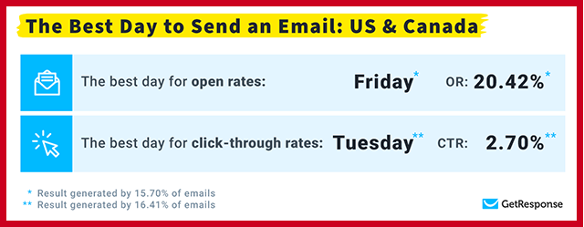 Best Day to Send an Email in US and Canada