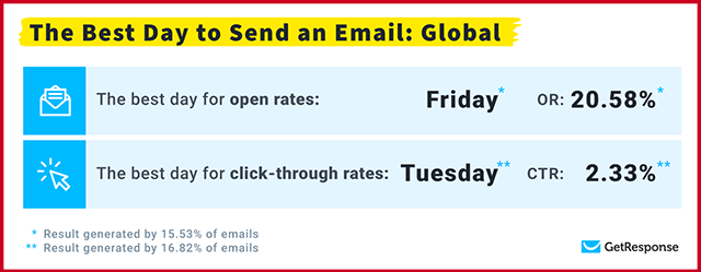 Best Day to Send an Email