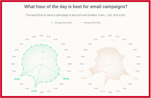 Best Time to Send Email (by Hour of Day)