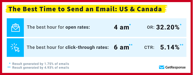 Best Time to Send an Email in US and Canada