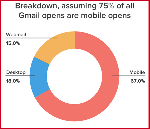 Mobile Email Opens Breakdown