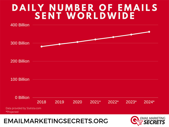 Number of Emails sent Per Day