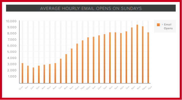 Email Opens on a Sunday