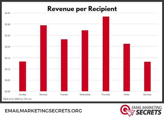 Email Revenue per Recipient