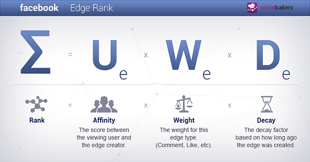 Facebook EdgeRank Formula