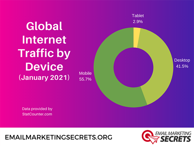 Global Internet Traffic by Device