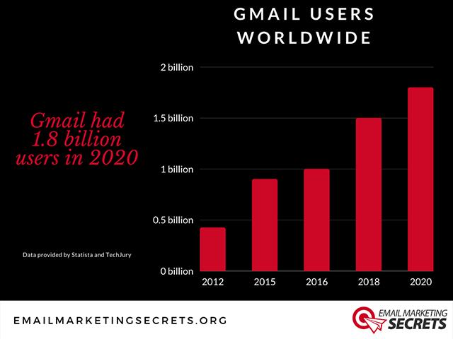 Growth of Gmail Users Worldwide