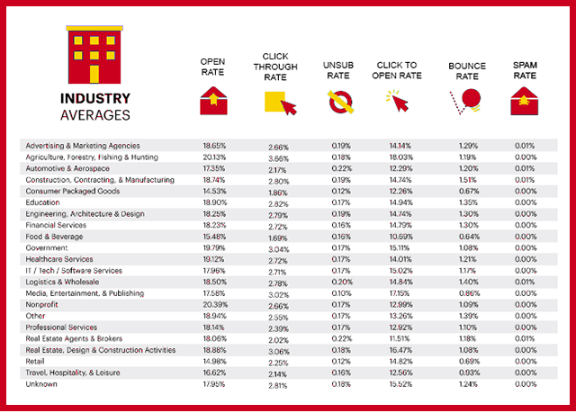 Industry Average Open Rates