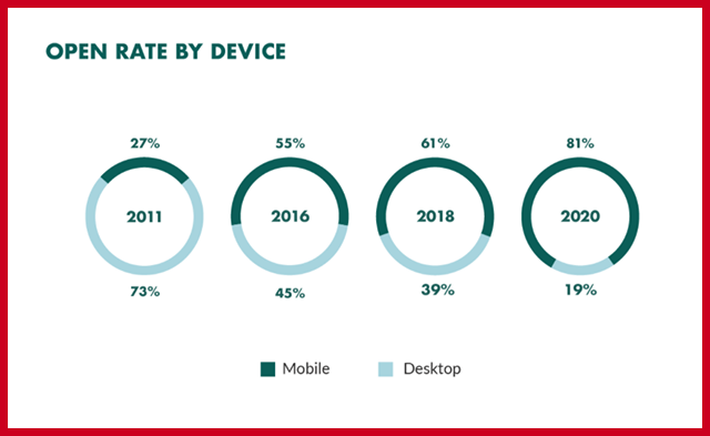 Email Open Rate - Growth by Device Type