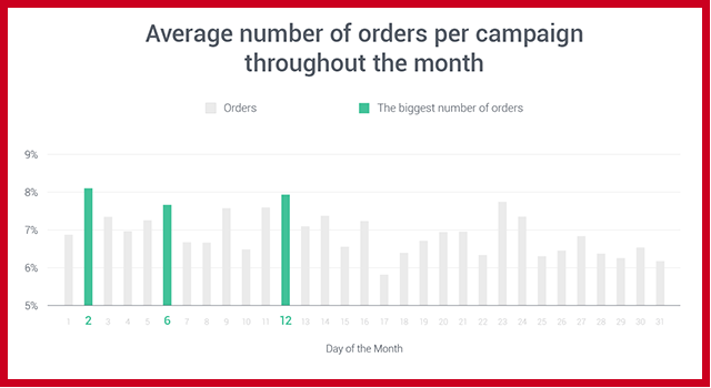 Average Orders per Email Campaign