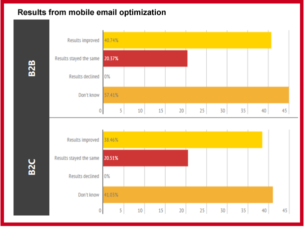 Results from mobile email optimization