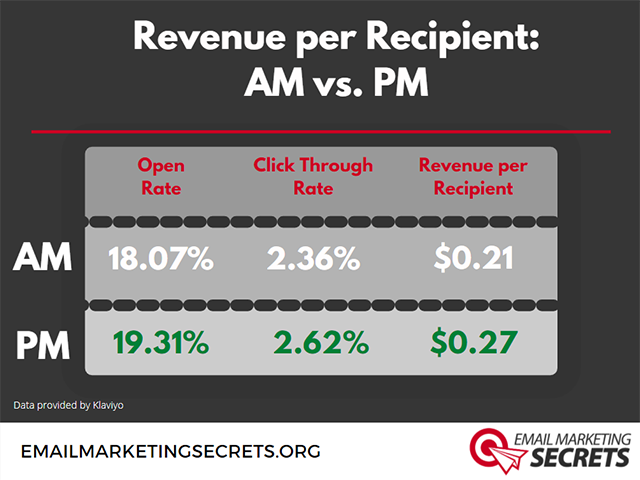 Revenue per Email in AM and PM