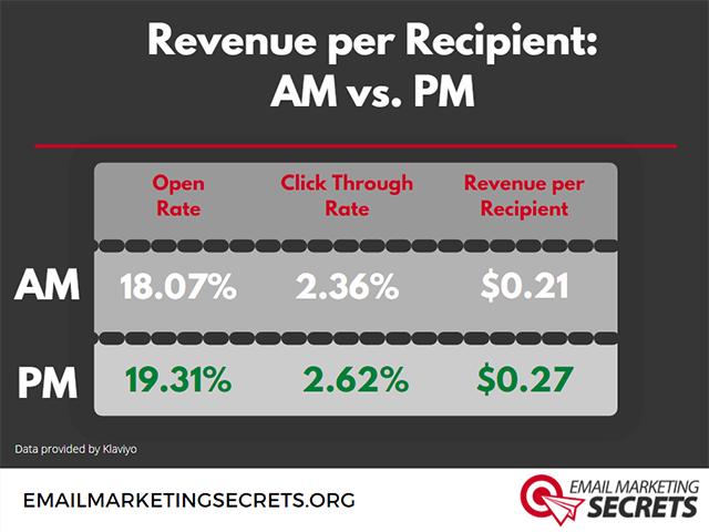 Revenue per Email in AM and PM
