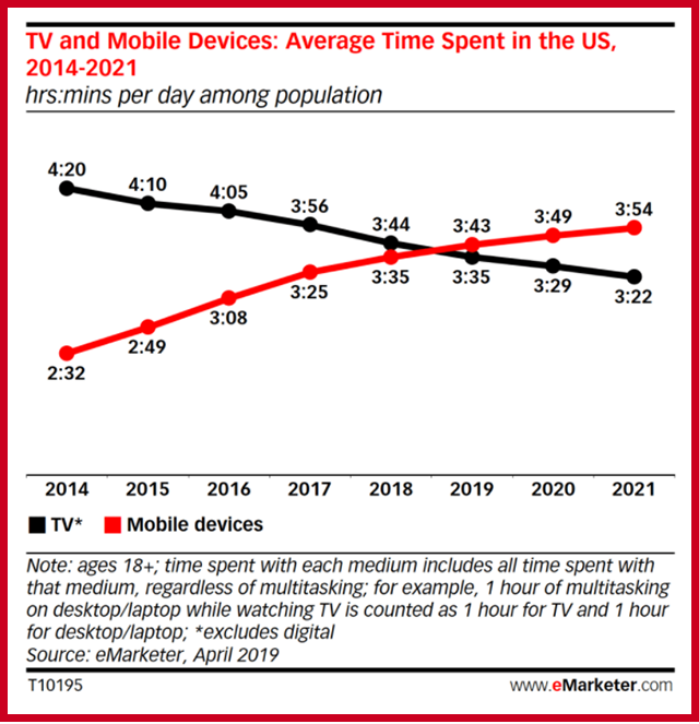 Mobile Usage More Popular Than TV