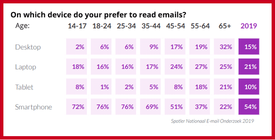 Which Device Do People Read Emails On